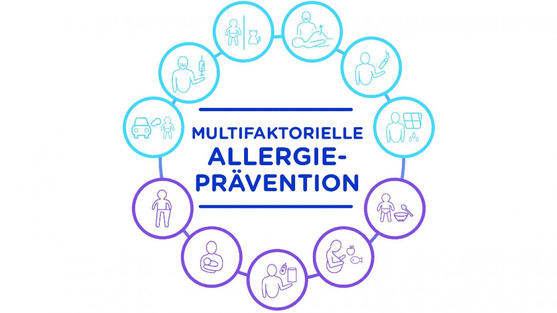 Multifaktorielle Allergie Prävention