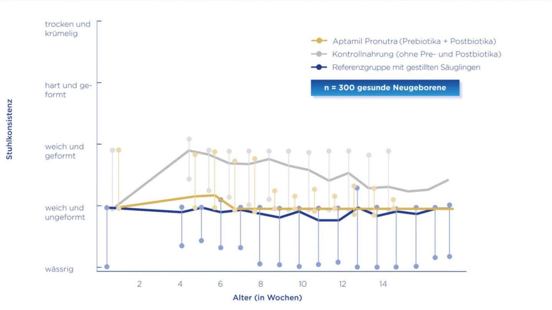 Stuhlkonsistenz von Säuglingen, die eine Säuglingsnahrung mit Pre- und Postbiotika erhielten, ähnelt der der gestillten Referenzgruppe (Herrera, et al. 2015)