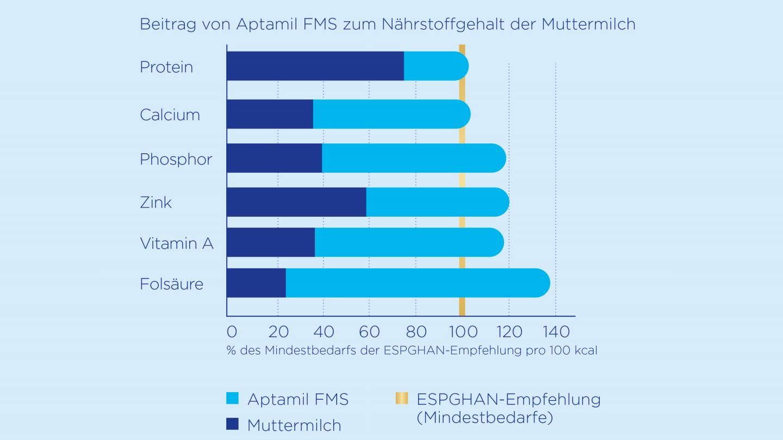 Beitrag von Aptamil FMS zum Nährstoffgehalt der Muttermilch