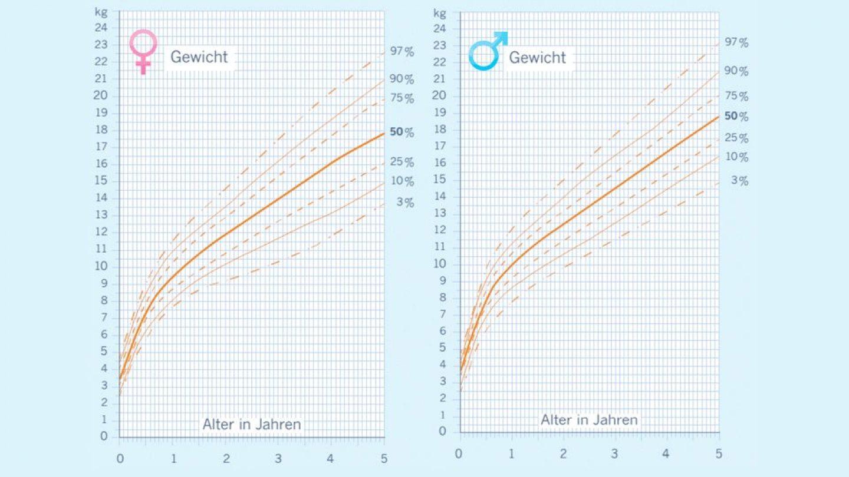 Perzentilkurven für Körperlänge und Gewicht für Mädchen und Jungen